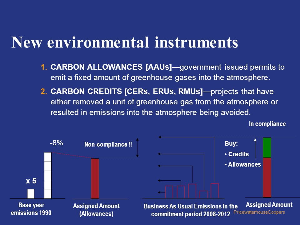 Business As Usual Emissions in the commitment period 2008-2012