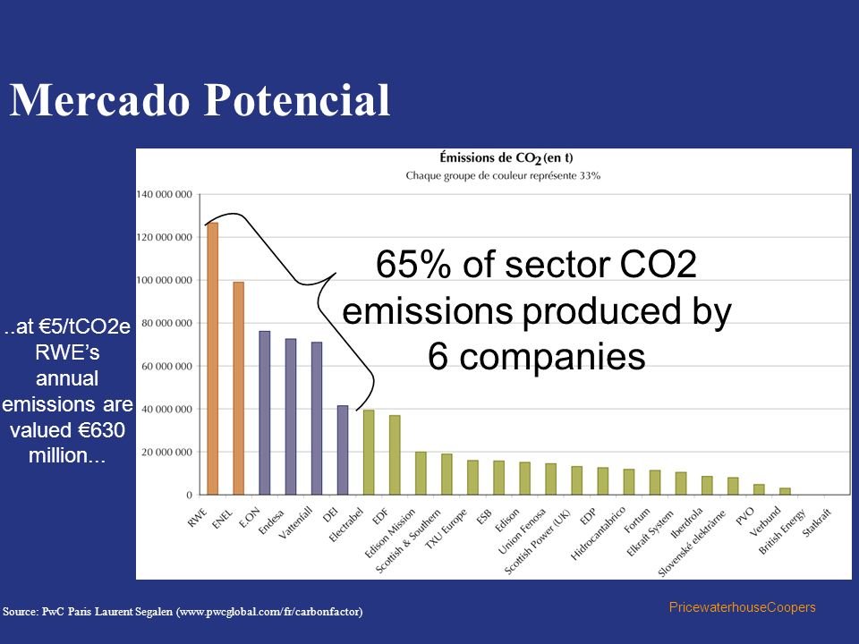 Mercado Potencial 65% of sector CO2 emissions produced by 6 companies