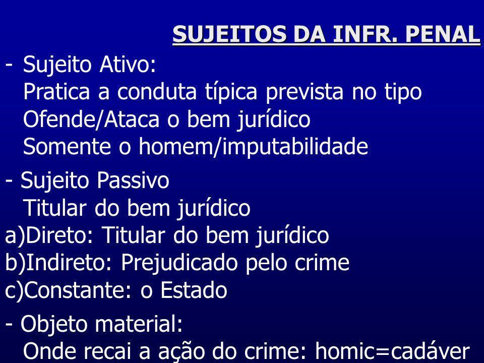 SUJEITOS DA INFR. PENAL Sujeito Ativo: Pratica a conduta típica prevista no tipo Ofende/Ataca o bem jurídico.