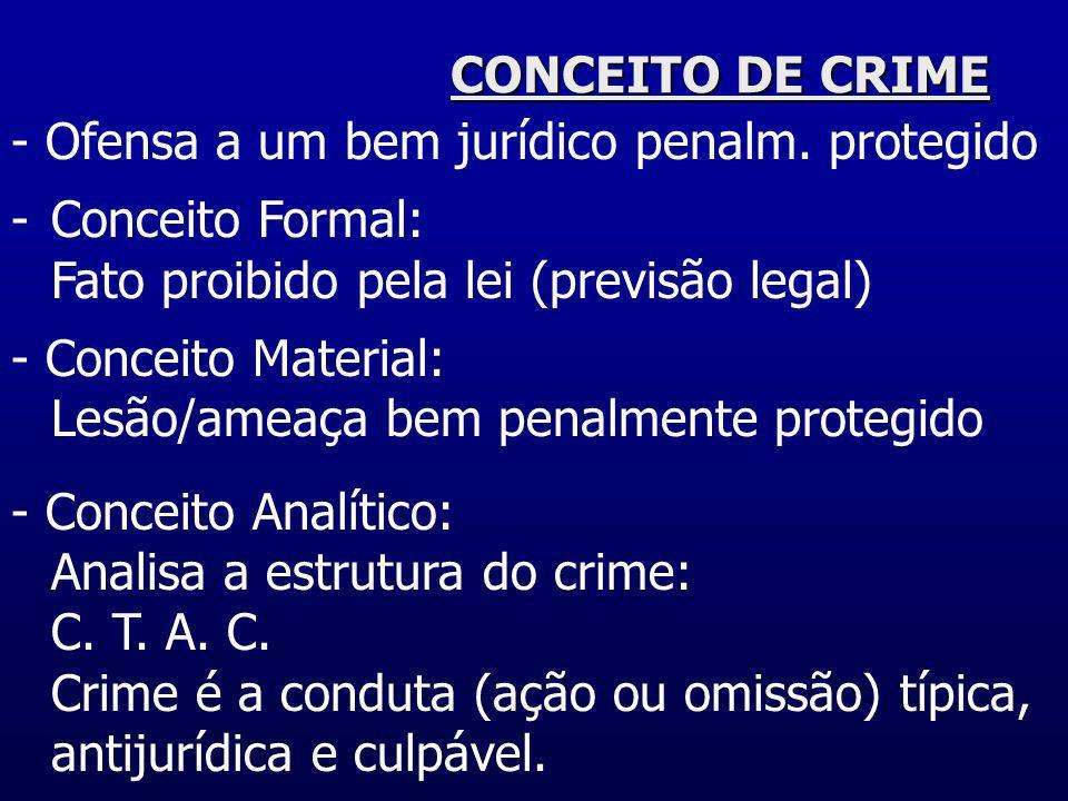 CONCEITO DE CRIME- Ofensa a um bem jurídico penalm. protegido. Conceito Formal: Fato proibido pela lei (previsão legal)
