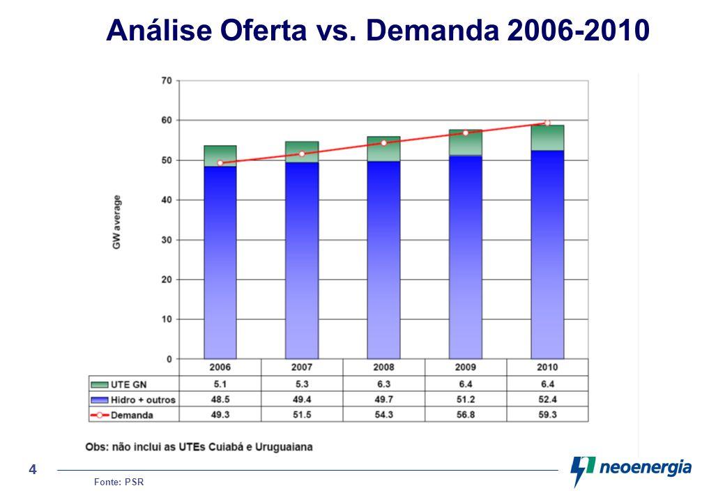 Análise Oferta vs. Demanda 2006-2010