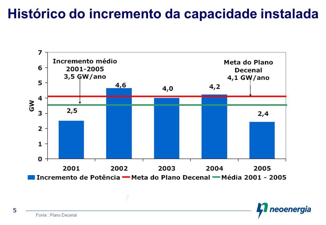 Histórico do incremento da capacidade instalada