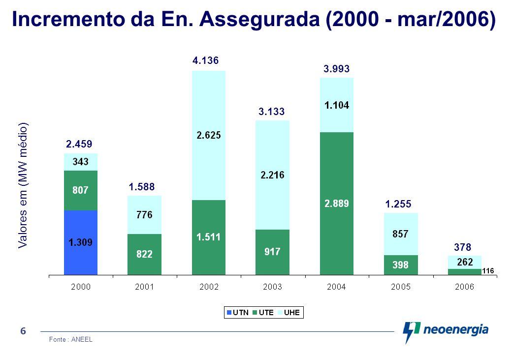 Incremento da En. Assegurada (2000 - mar/2006)