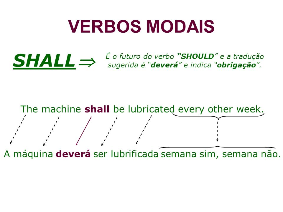 VERBOS MODAISSHALL  É o futuro do verbo SHOULD e a tradução sugerida é deverá e indica obrigação .