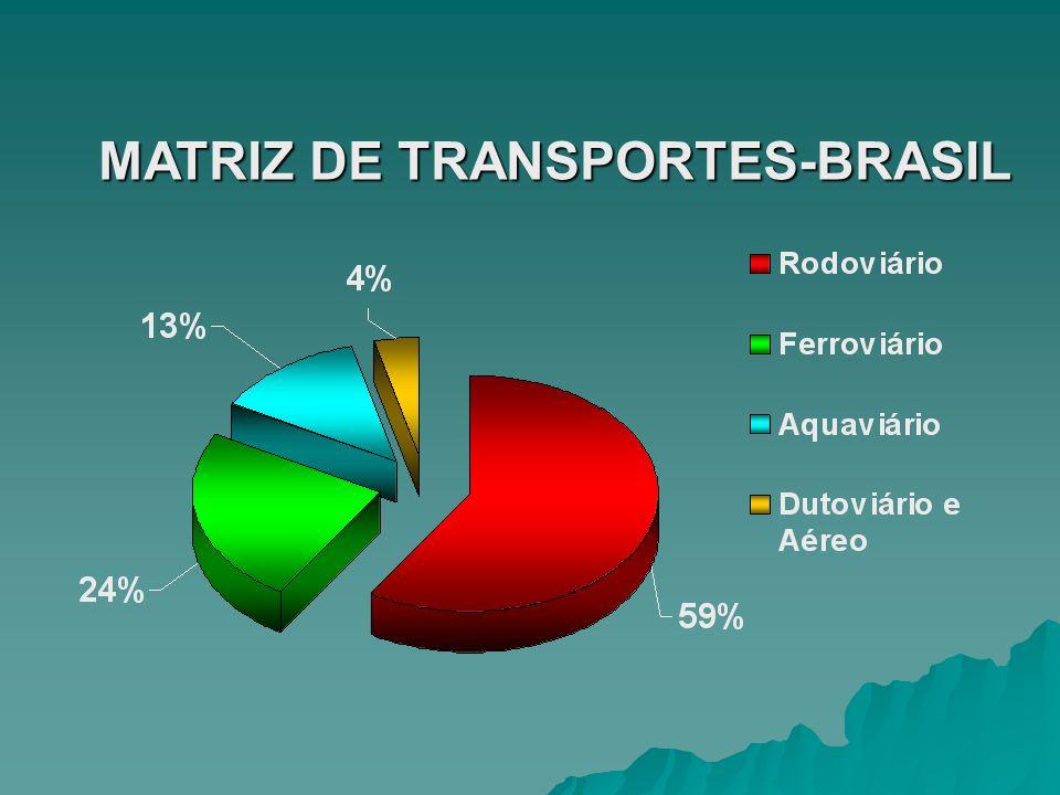 MATRIZ DE TRANSPORTES-BRASIL