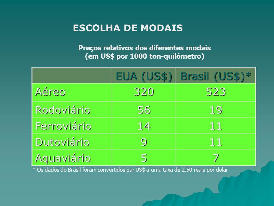 EUA (US$) Brasil (US$)* Aéreo 320 523 Rodoviário 56 19 Ferroviário 14