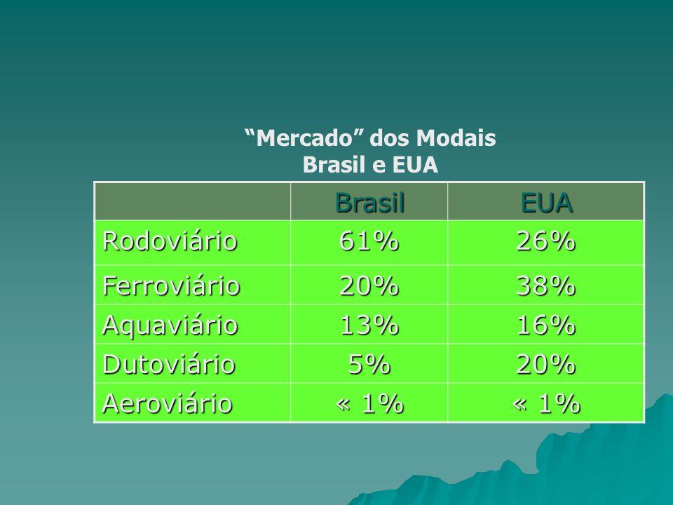Brasil EUA Rodoviário 61% 26% Ferroviário 20% 38% Aquaviário 13% 16%