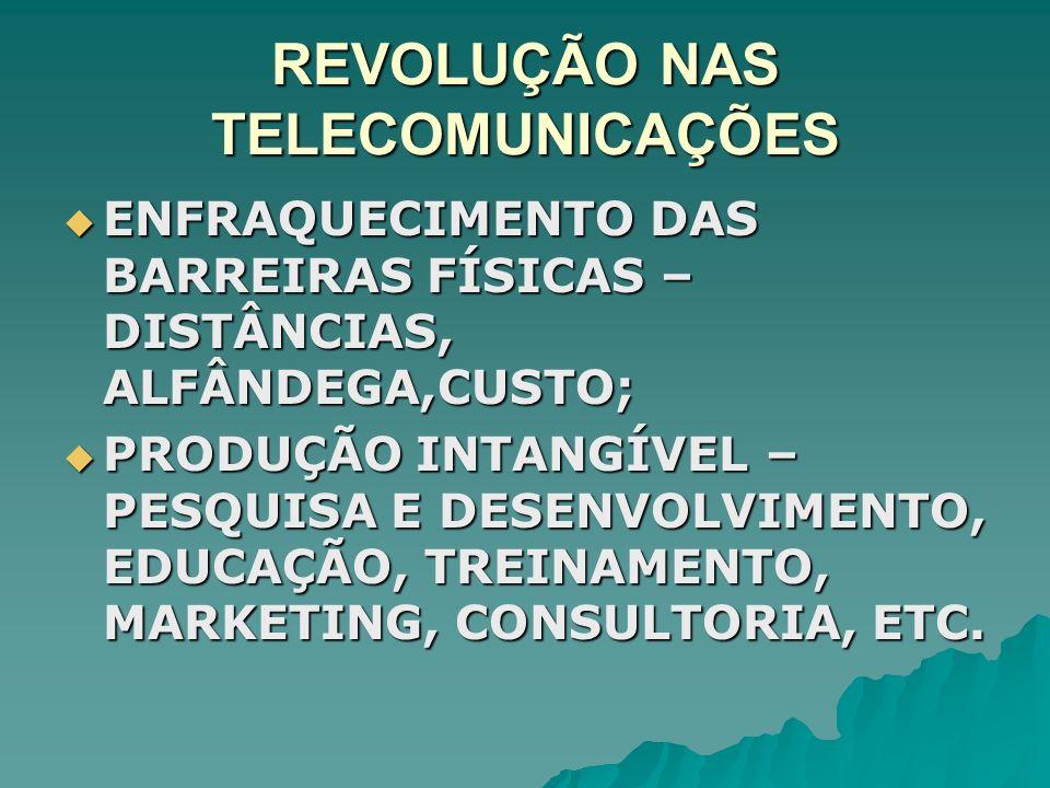 REVOLUÇÃO NAS TELECOMUNICAÇÕES