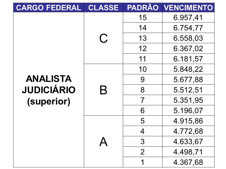 C B A ANALISTA JUDICIÁRIO (superior) CARGO FEDERAL CLASSE PADRÃO