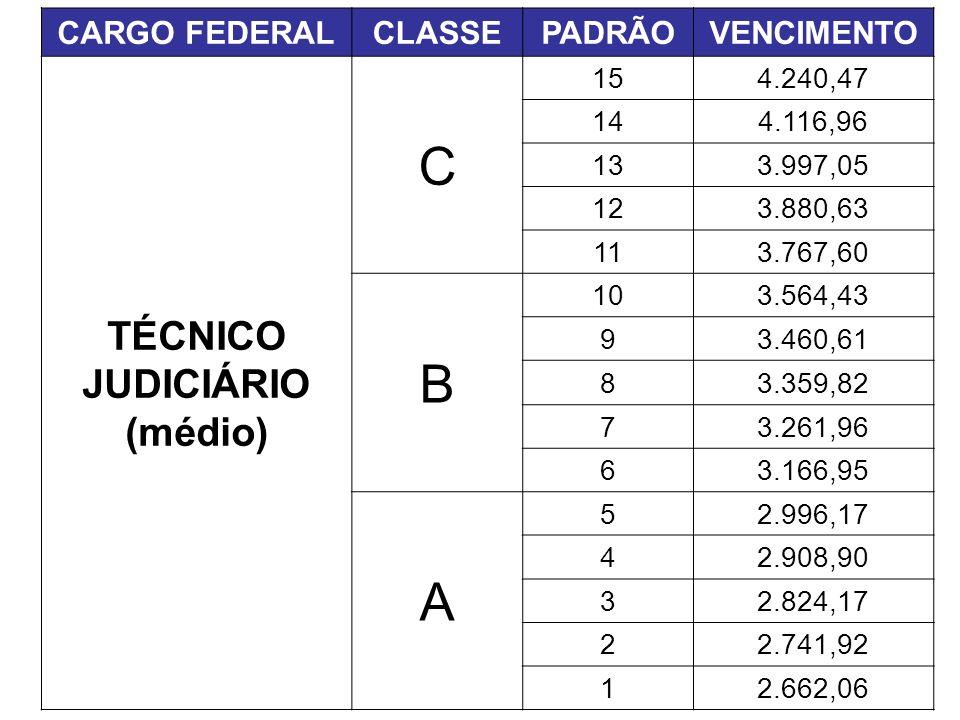 C B A TÉCNICO JUDICIÁRIO (médio) CARGO FEDERAL CLASSE PADRÃO