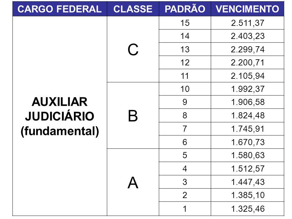 C B A AUXILIAR JUDICIÁRIO (fundamental) CARGO FEDERAL CLASSE PADRÃO