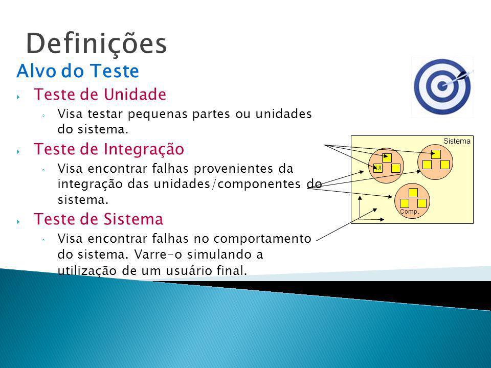 Definições Alvo do Teste Teste de Unidade Teste de Integração