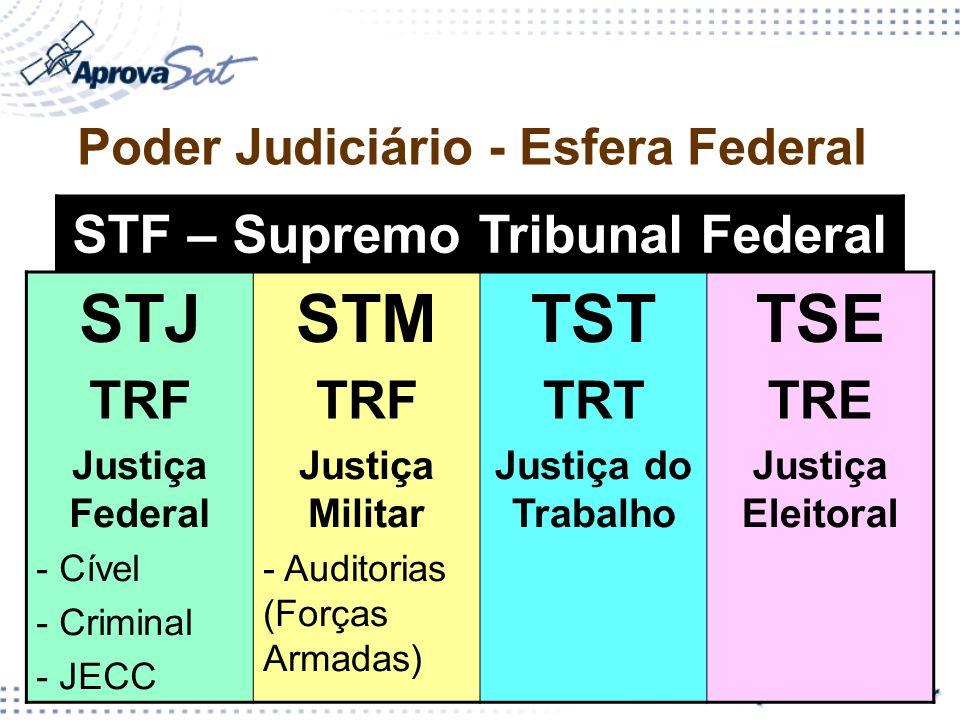 Poder Judiciário - Esfera Federal STF – Supremo Tribunal Federal