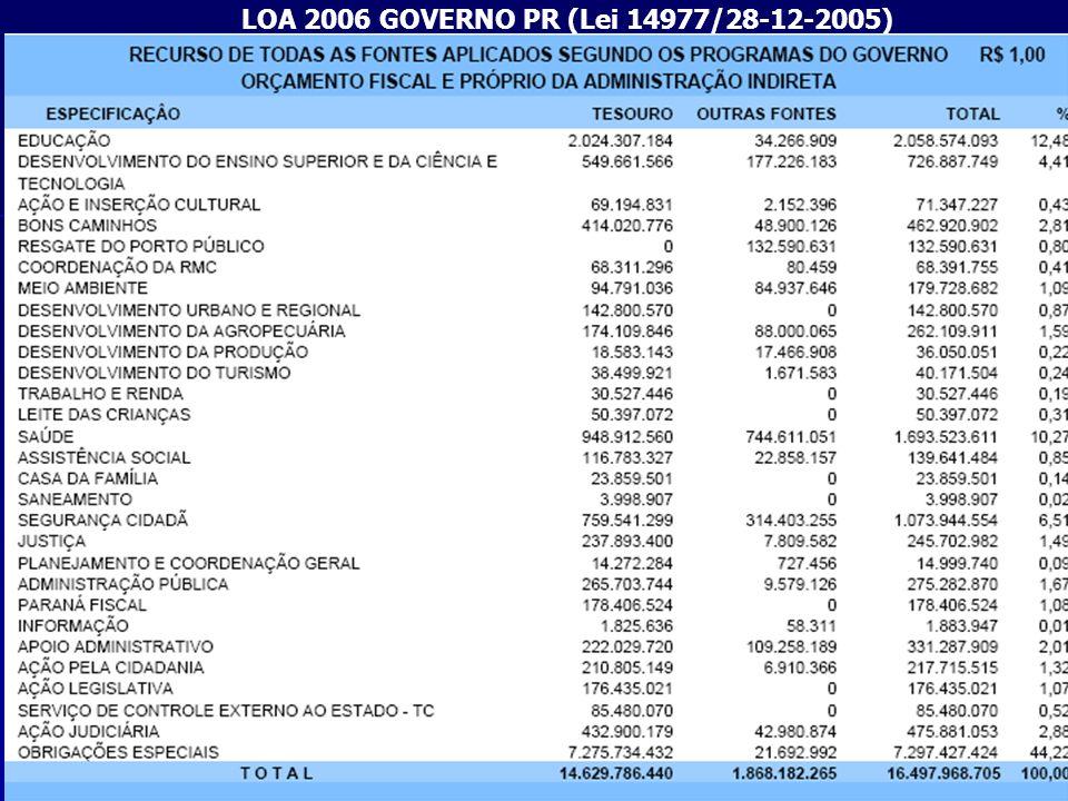 LOA 2006 GOVERNO PR (Lei 14977/28-12-2005)