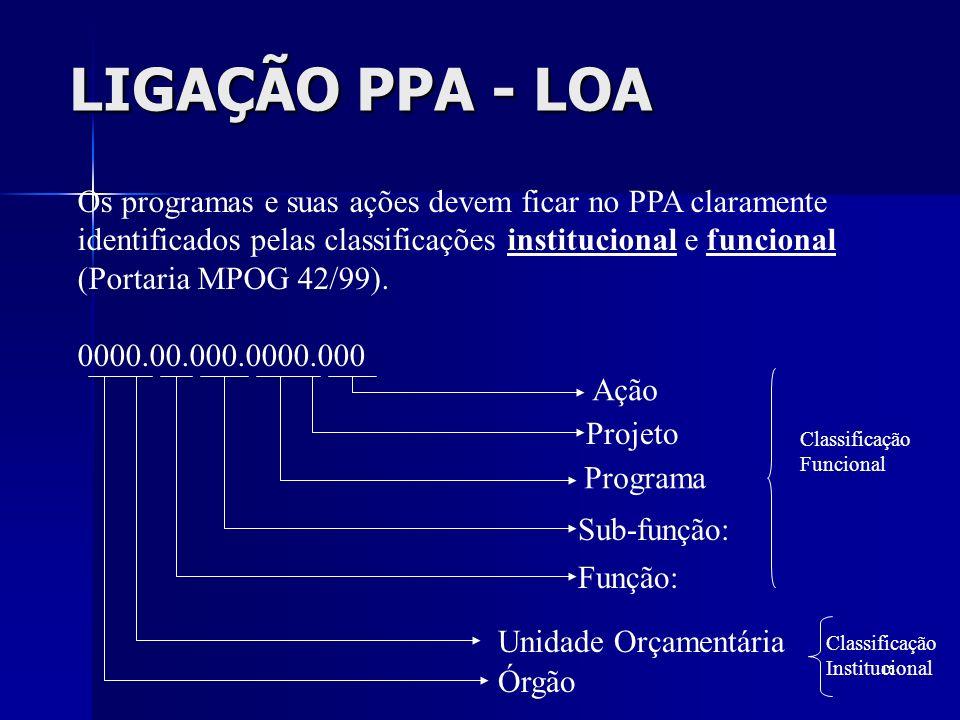LIGAÇÃO PPA - LOA Os programas e suas ações devem ficar no PPA claramente. identificados pelas classificações institucional e funcional.