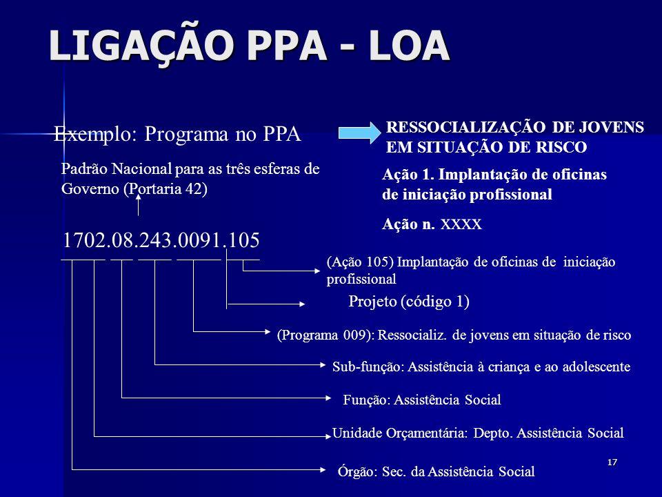 LIGAÇÃO PPA - LOA Exemplo: Programa no PPA 1702.08.243.0091.105