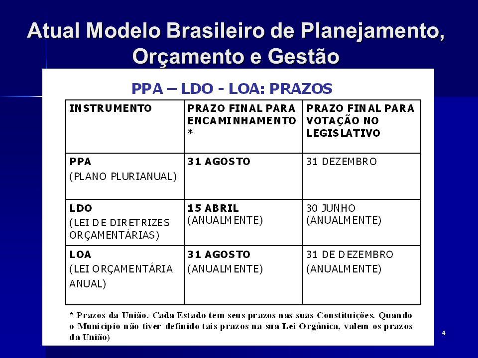 Atual Modelo Brasileiro de Planejamento, Orçamento e Gestão