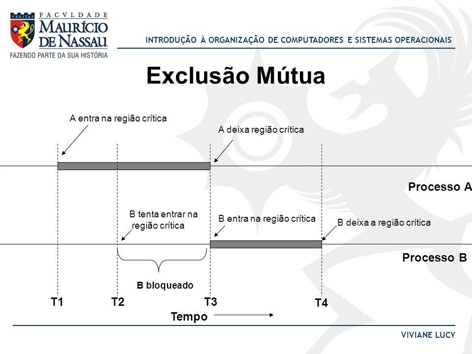 Exclusão Mútua Processo A Processo B T1 T2 T3 T4 Tempo
