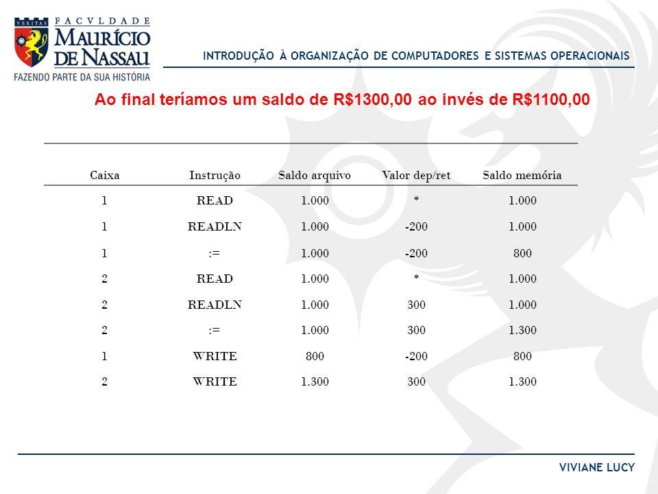 Ao final teríamos um saldo de R$1300,00 ao invés de R$1100,00