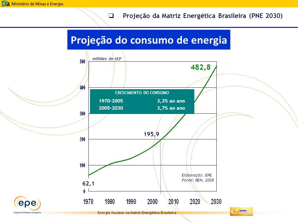Projeção do consumo de energia CRESCIMENTO DO CONSUMO