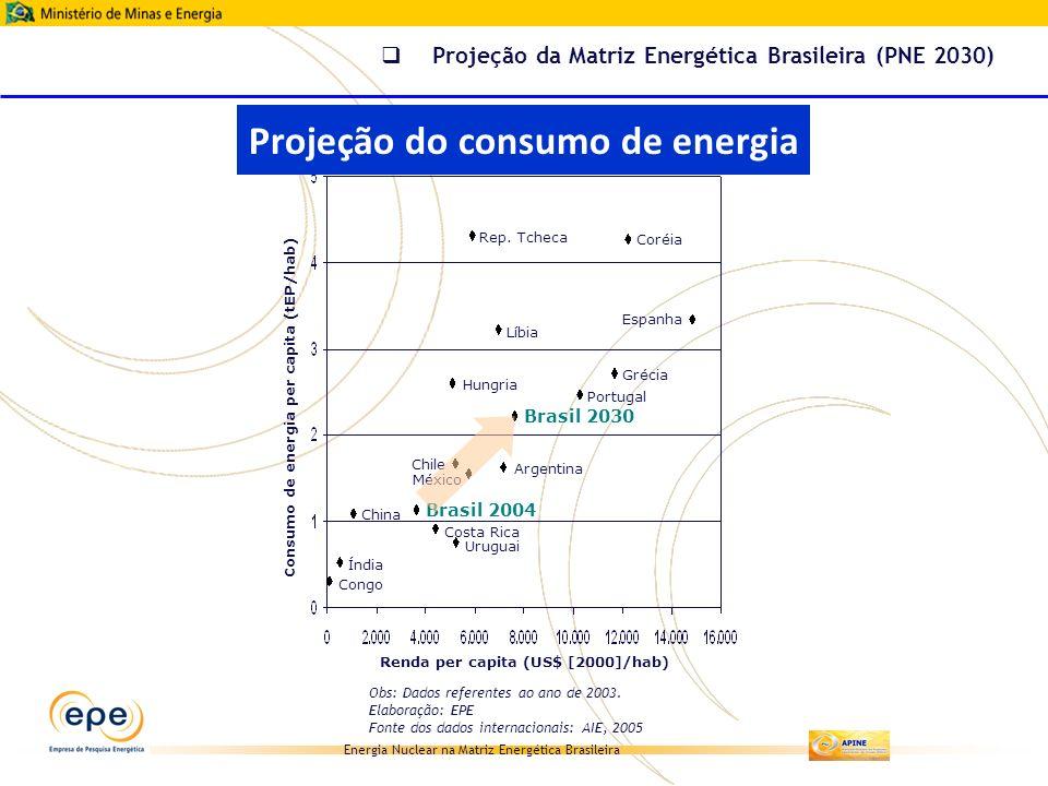Projeção do consumo de energia