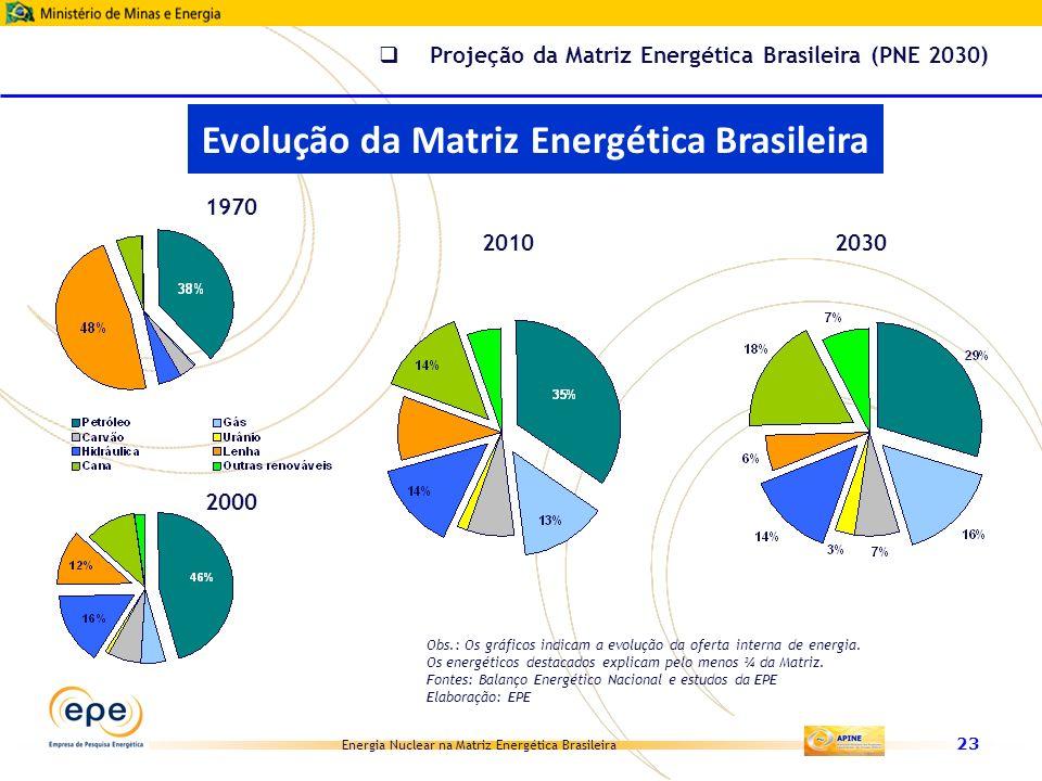 Evolução da Matriz Energética Brasileira
