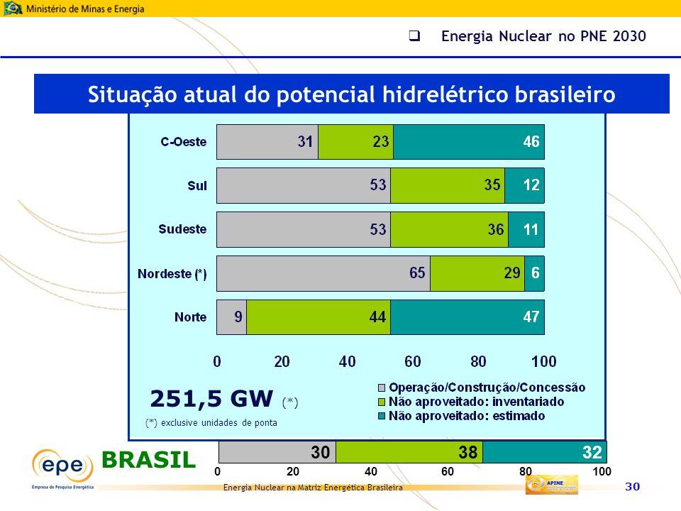 Situação atual do potencial hidrelétrico brasileiro