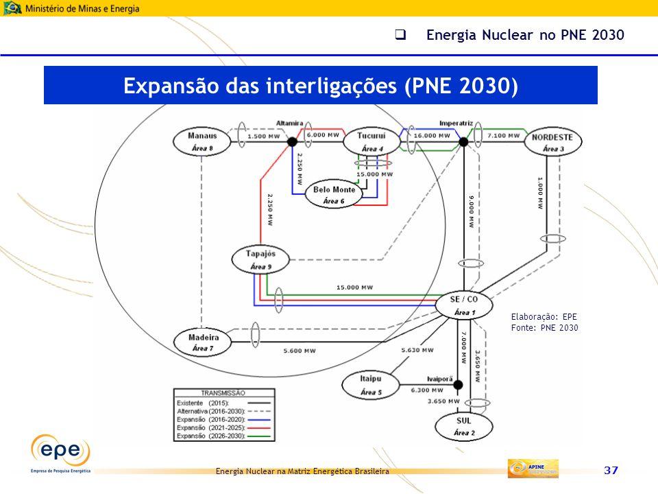 Expansão das interligações (PNE 2030)