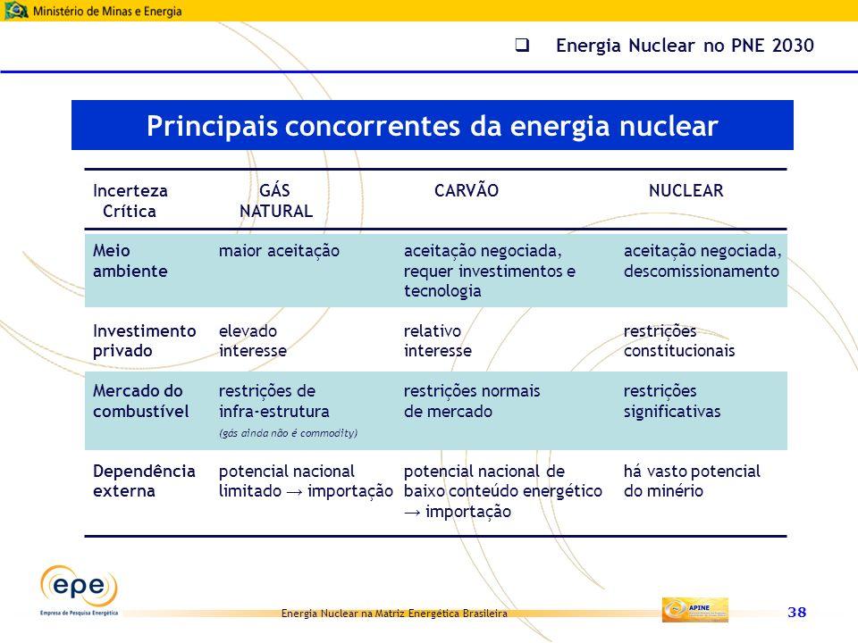 Principais concorrentes da energia nuclear
