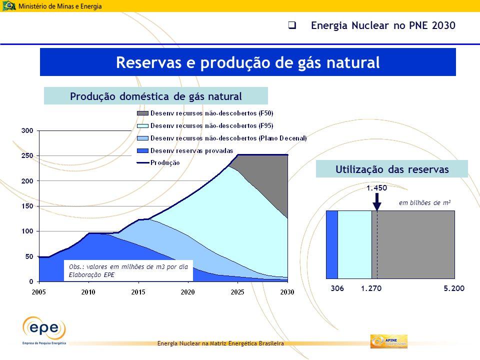Reservas e produção de gás natural