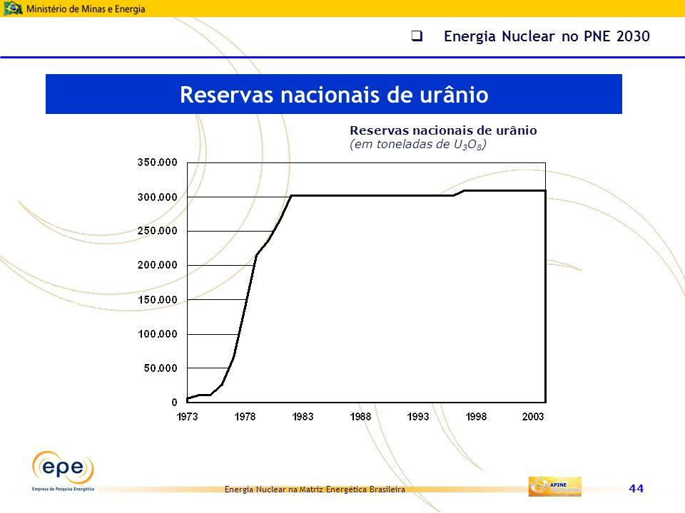Reservas nacionais de urânio