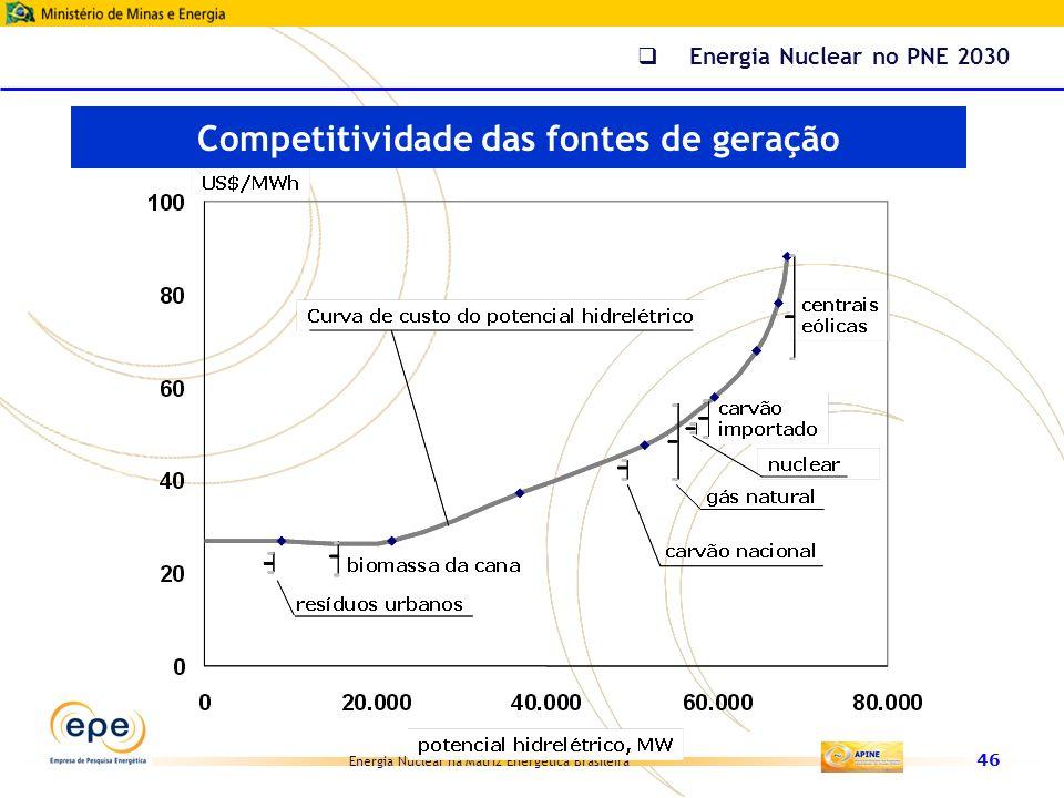 Competitividade das fontes de geração
