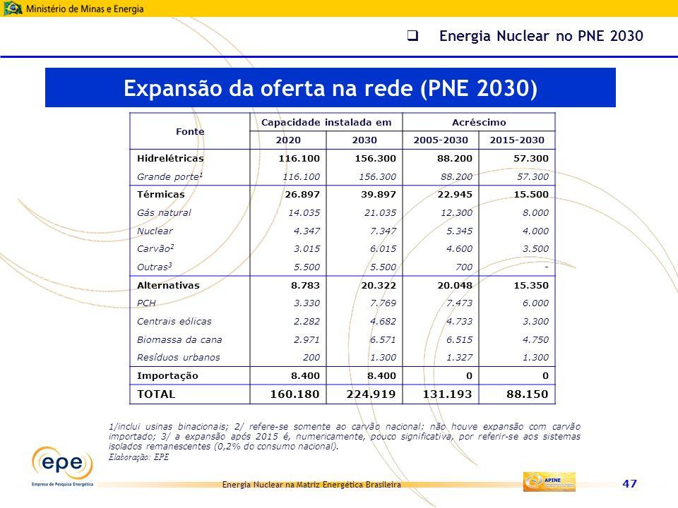 Expansão da oferta na rede (PNE 2030) Capacidade instalada em