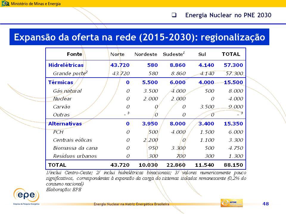Expansão da oferta na rede (2015-2030): regionalização