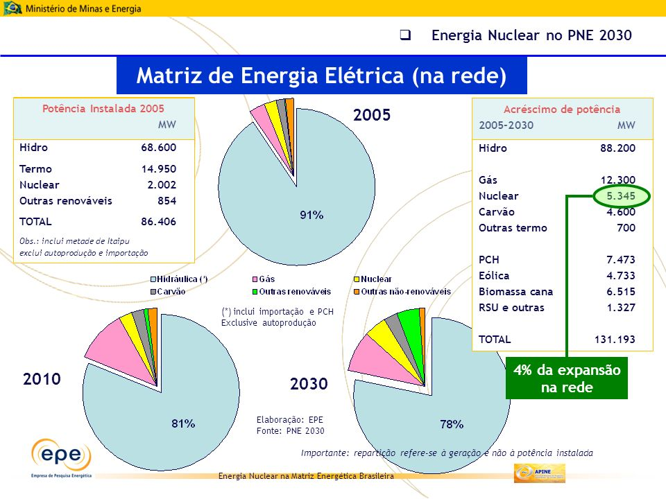 Matriz de Energia Elétrica (na rede)