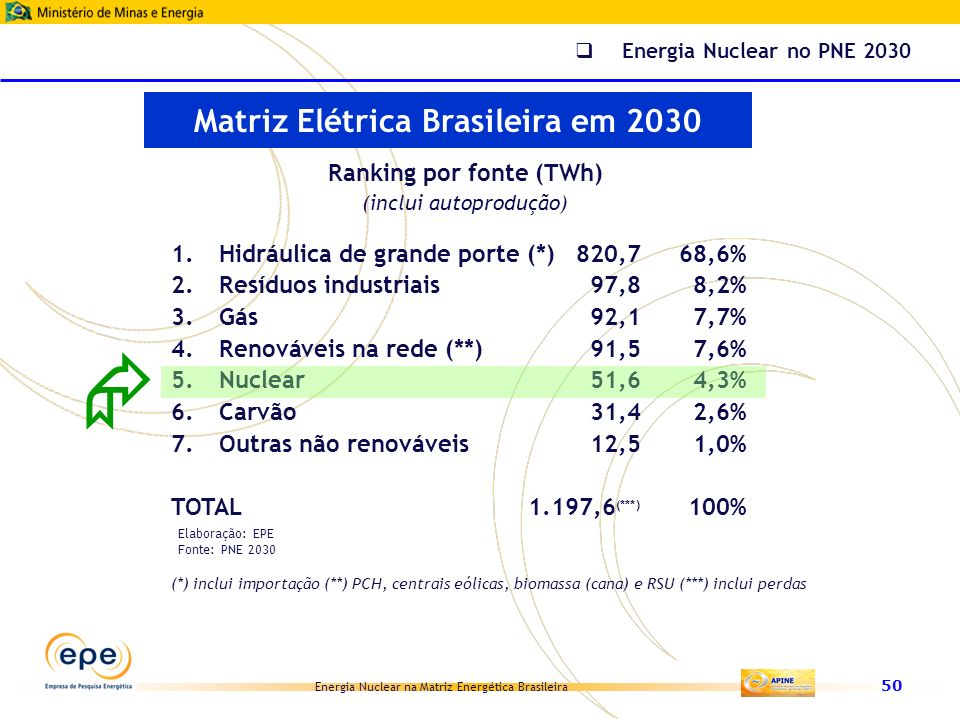Matriz Elétrica Brasileira em 2030 Ranking por fonte (TWh)