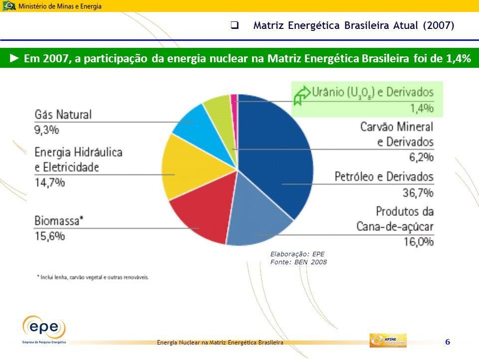 Matriz Energética Brasileira Atual (2007)