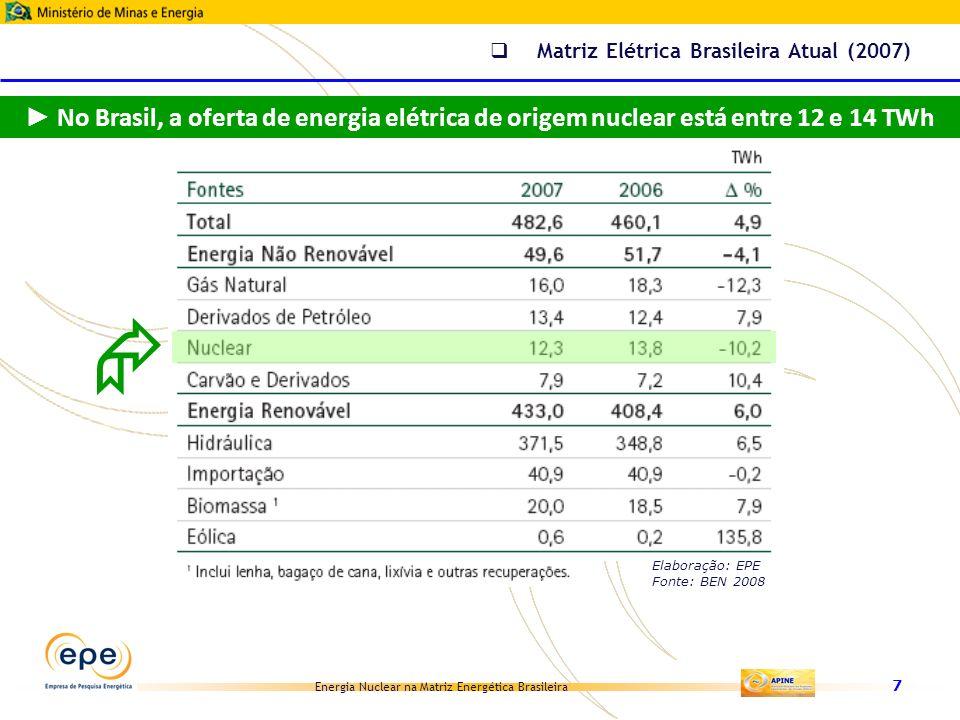 Matriz Elétrica Brasileira Atual (2007)