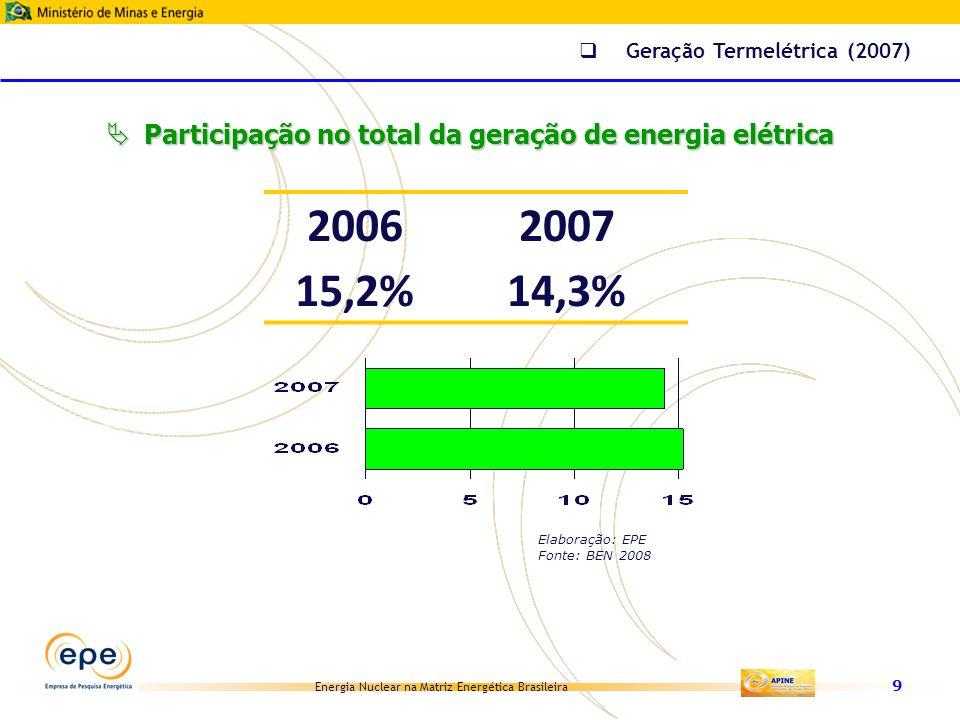 Geração Termelétrica (2007)