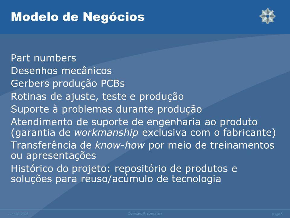 Modelo de Negócios Part numbers Desenhos mecânicos