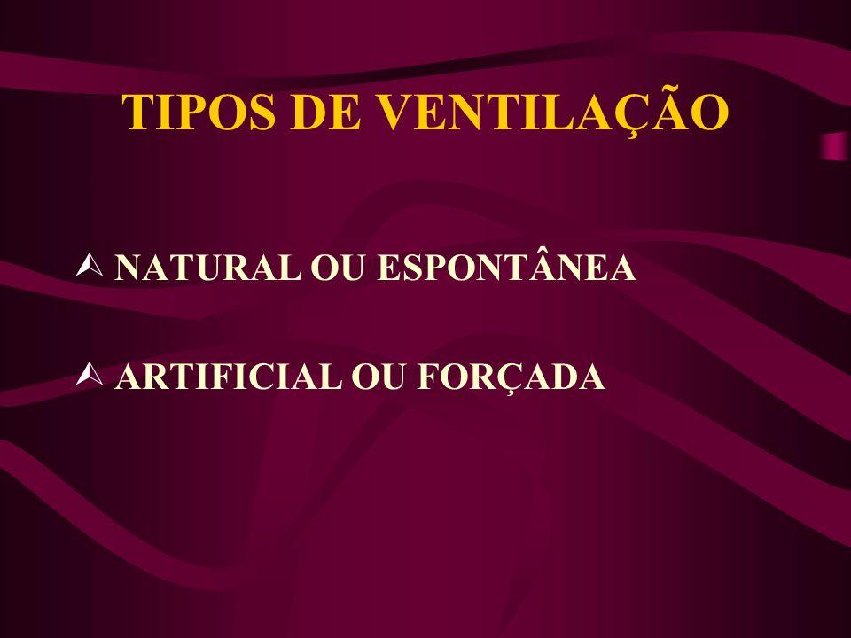 TIPOS DE VENTILAÇÃO NATURAL OU ESPONTÂNEA ARTIFICIAL OU FORÇADA