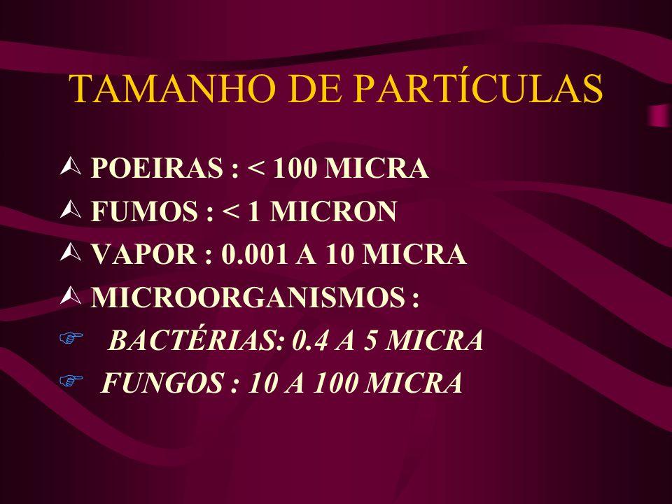 TAMANHO DE PARTÍCULAS POEIRAS : < 100 MICRA FUMOS : < 1 MICRON