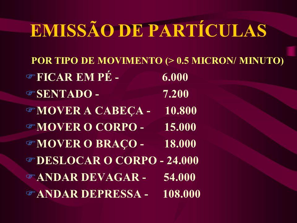 POR TIPO DE MOVIMENTO (> 0.5 MICRON/ MINUTO)
