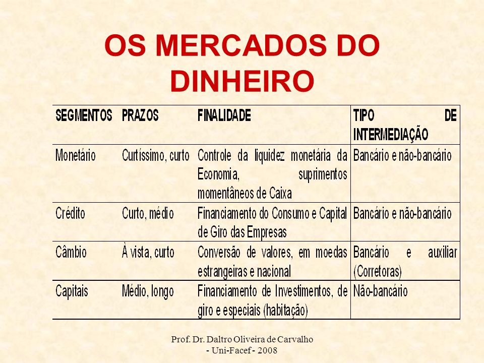 OS MERCADOS DO DINHEIRO