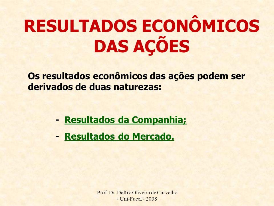 RESULTADOS ECONÔMICOS DAS AÇÕES
