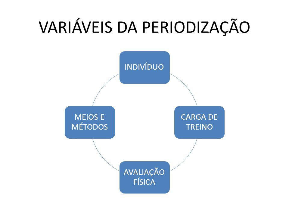 VARIÁVEIS DA PERIODIZAÇÃO