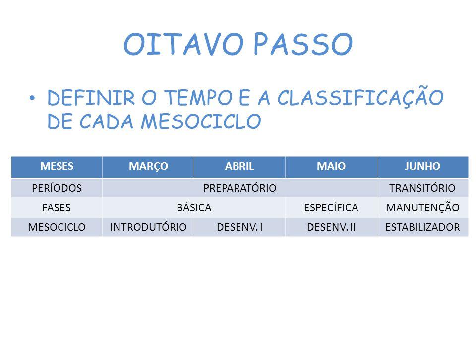 OITAVO PASSO DEFINIR O TEMPO E A CLASSIFICAÇÃO DE CADA MESOCICLO MESES