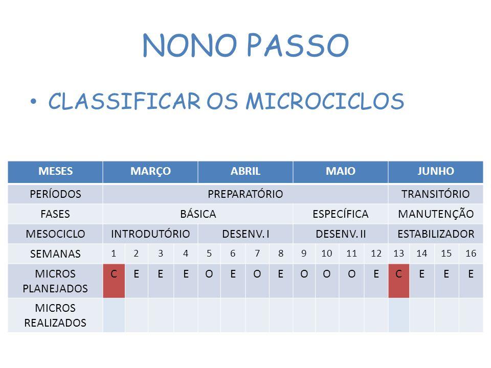 NONO PASSO CLASSIFICAR OS MICROCICLOS MESES MARÇO ABRIL MAIO JUNHO