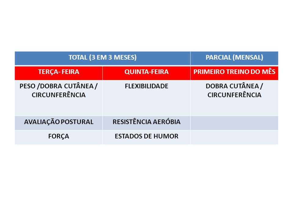 PESO /DOBRA CUTÂNEA / CIRCUNFERÊNCIA DOBRA CUTÂNEA / CIRCUNFERÊNCIA