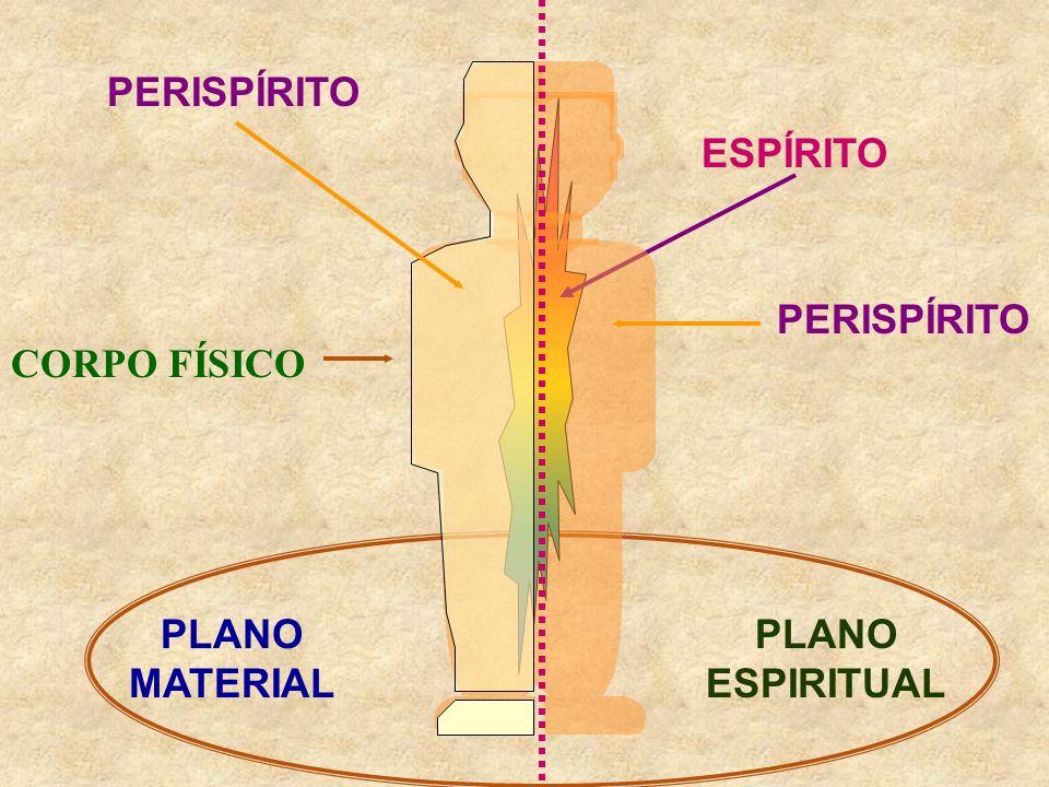 CORPO FÍSICO PERISPÍRITO ESPÍRITO PLANO MATERIAL PLANO ESPIRITUAL